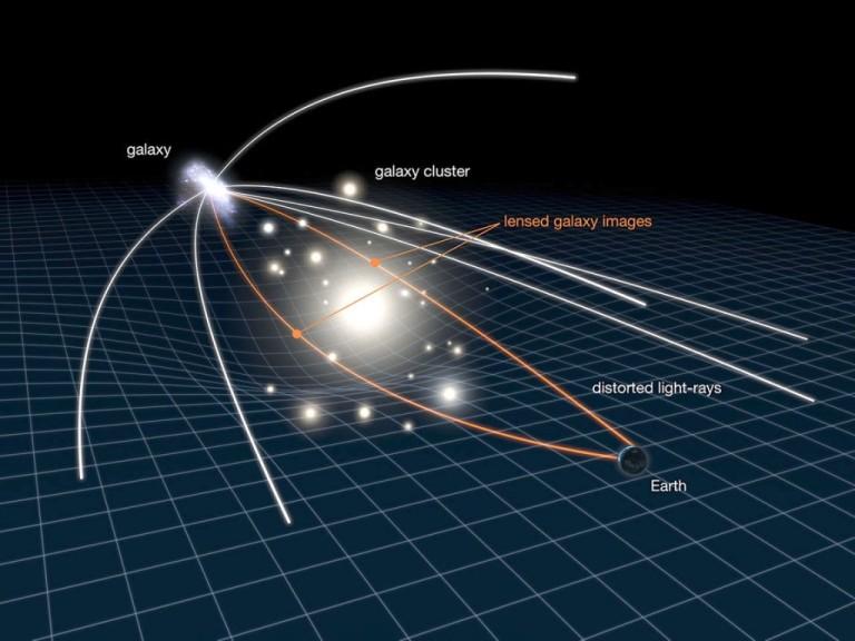 Acción de una lente gravitatoria
