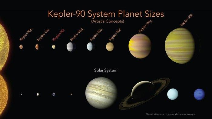 Sistema Kepler-90